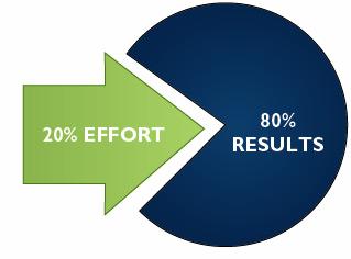 Принцип Парето и оптимизация продаж